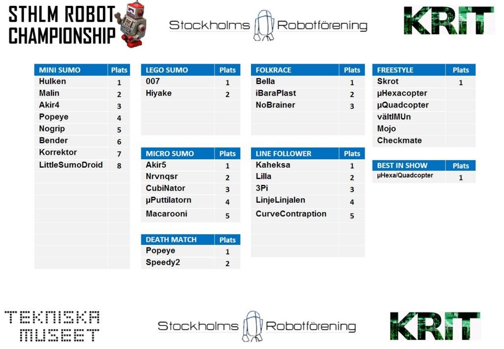 final_results_src2013
